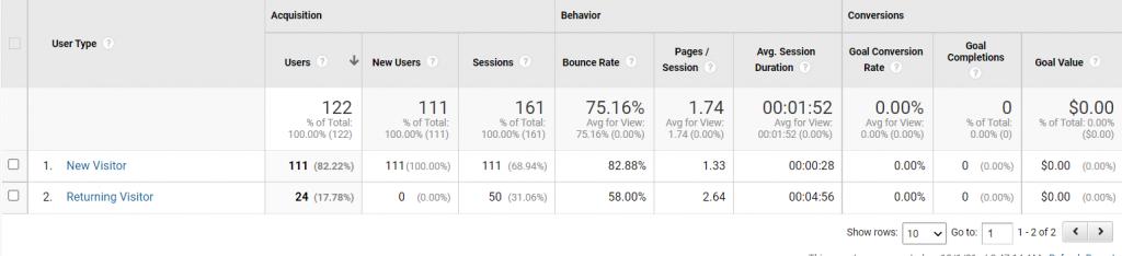 GA new vs returning visitors graph
