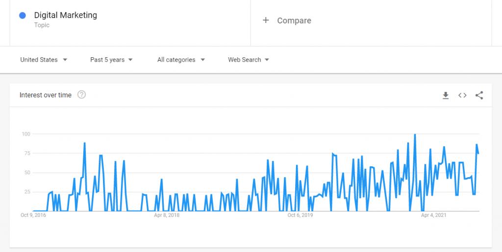 Google Trends digital marketing