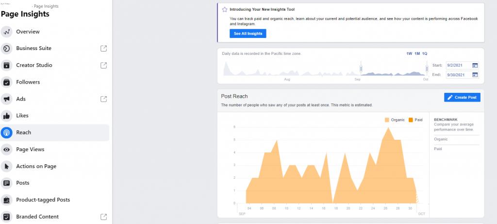 Facebook Reach graph example