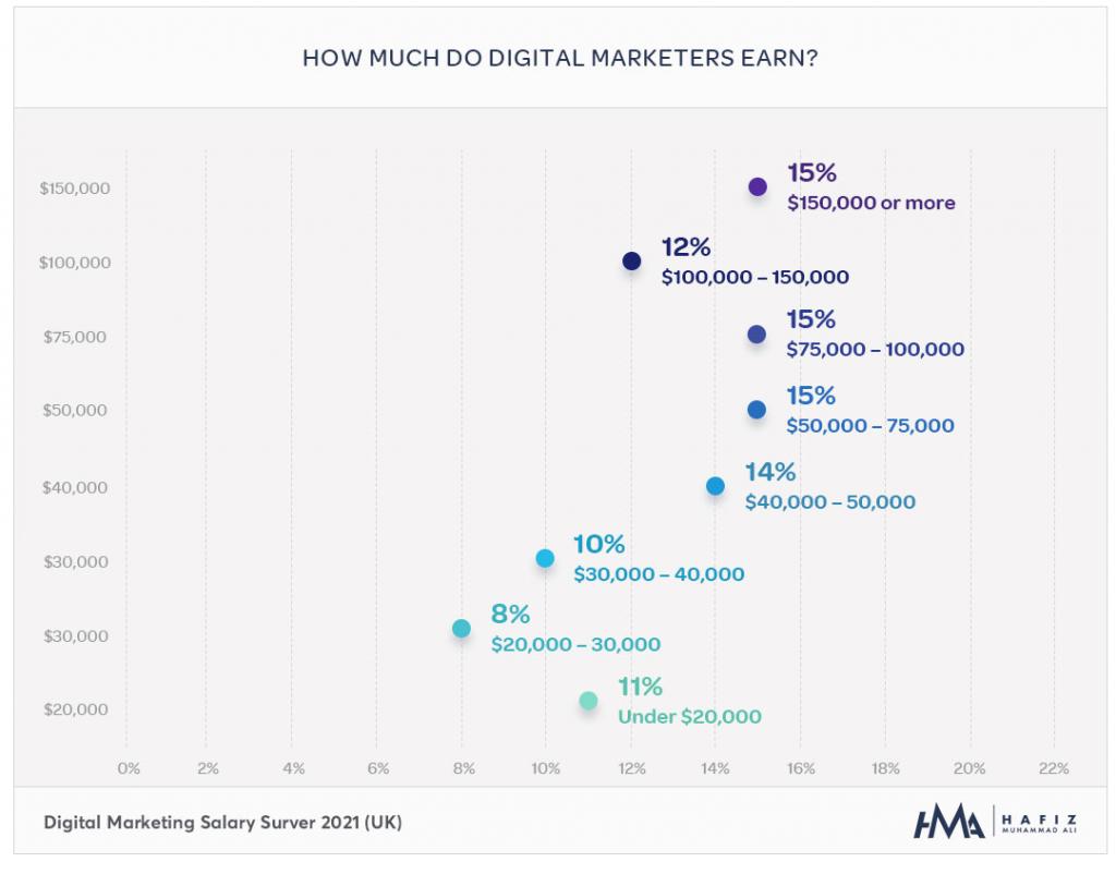 HMA Digital Marketing Salary report