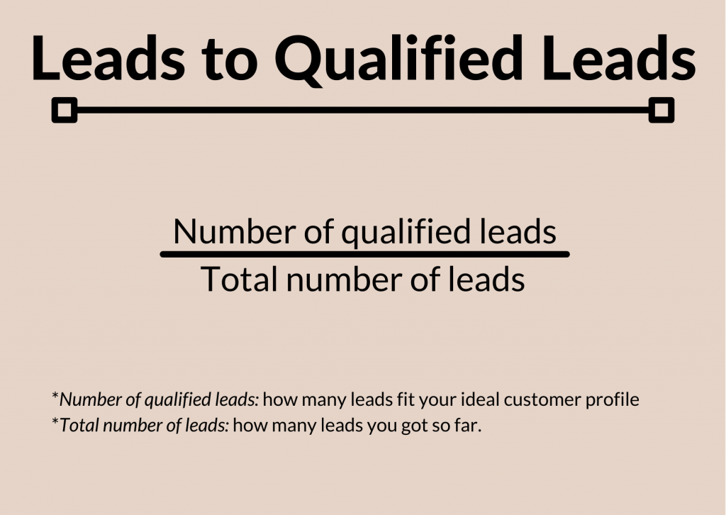 Leads to qualified leads formula