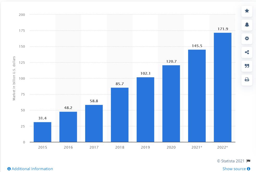 Statista SaaS market size