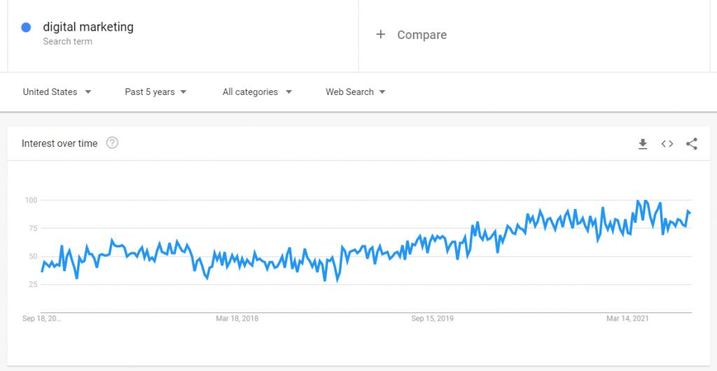 digital marketing google trends report
