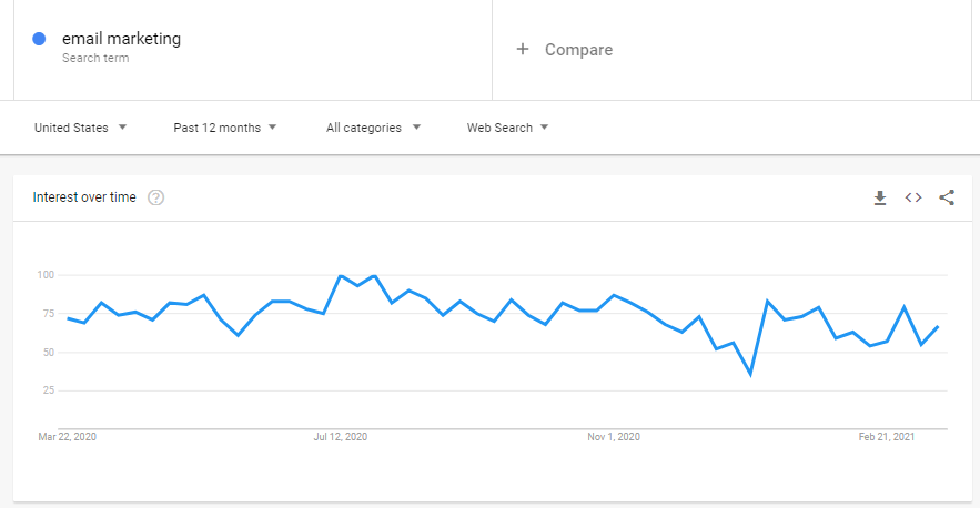Google Trends topic performance