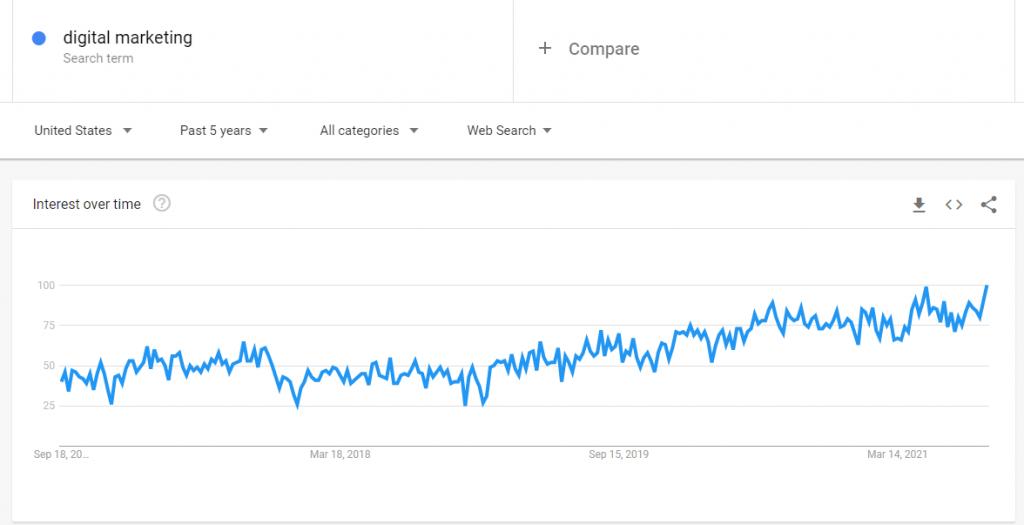 Digital marketing Google Trends