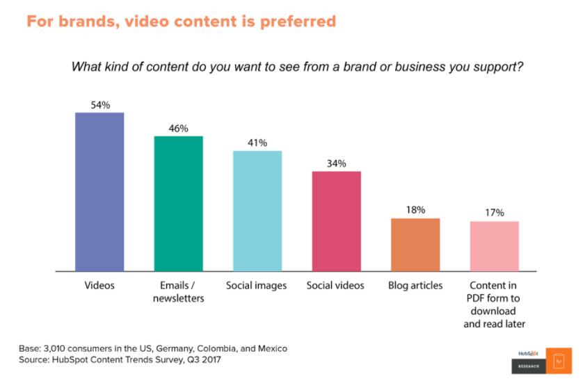 Hubspot preferred content graph