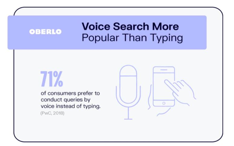 oberlo voice search statistics