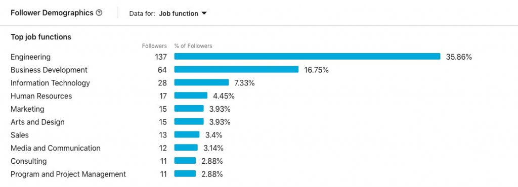 LinkedIn social data