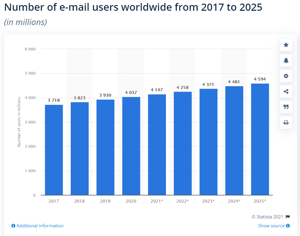 statista number of email users worldwide