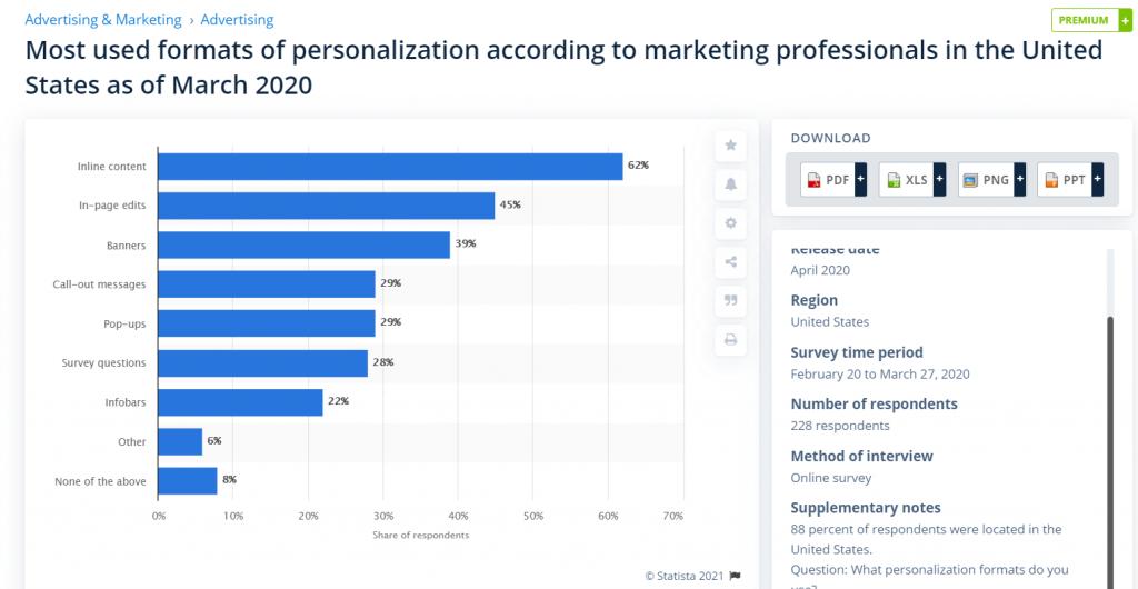 Statista Personalization Techniques